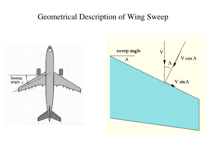 Geometrical Description of Wing Sweep