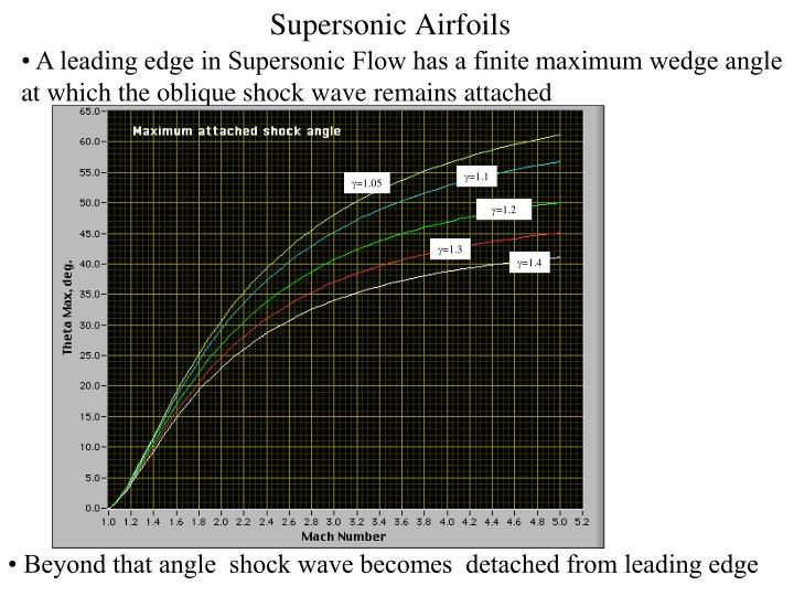 • A leading edge in Supersonic Flow has a finite maximum wedge angle at which the oblique shock wave remains attached