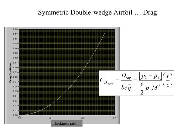 Symmetric Double-wedge Airfoil … Drag