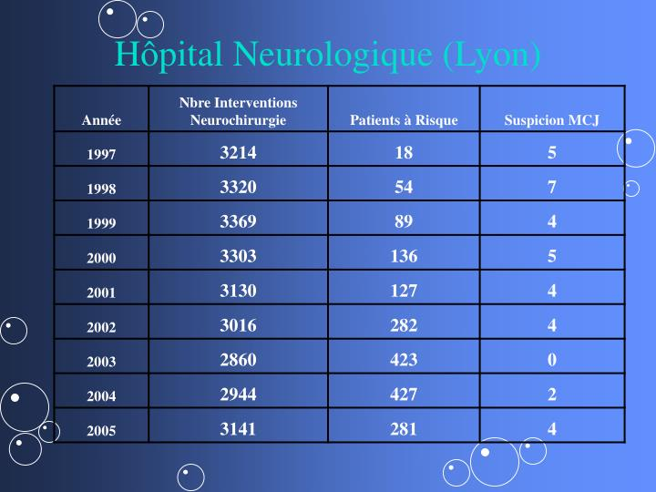 Hôpital Neurologique (Lyon)