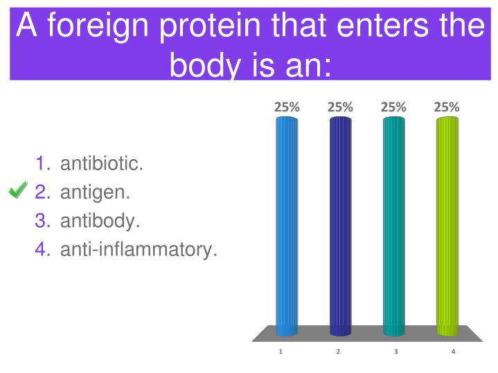 A foreign protein that enters the body is an:
