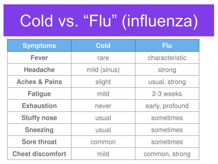 """Cold vs. """"Flu"""" (influenza)"""
