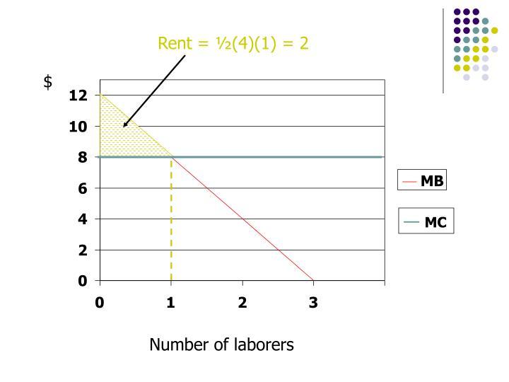 Rent = ½(4)(1) = 2