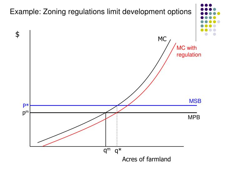 Example: Zoning regulations limit development options