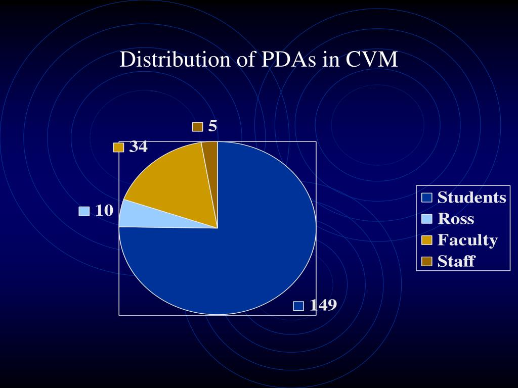 Distribution of PDAs in CVM
