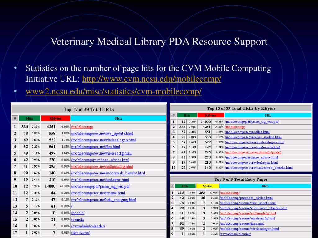 Veterinary Medical Library PDA Resource Support