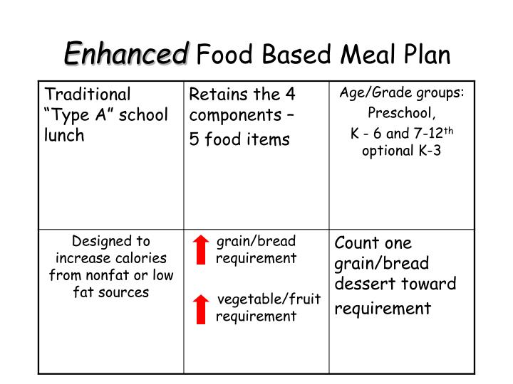 Enhanced food based meal plan