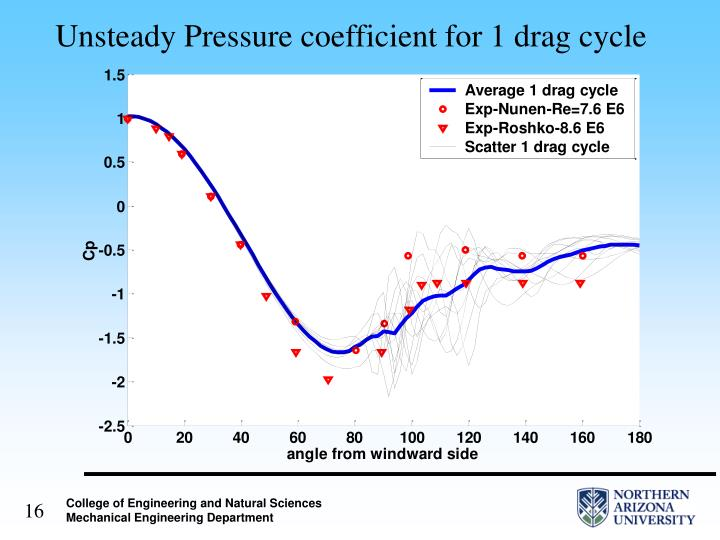 Unsteady Pressure coefficient for 1 drag cycle