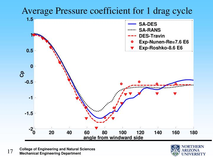 Average Pressure coefficient for 1 drag cycle