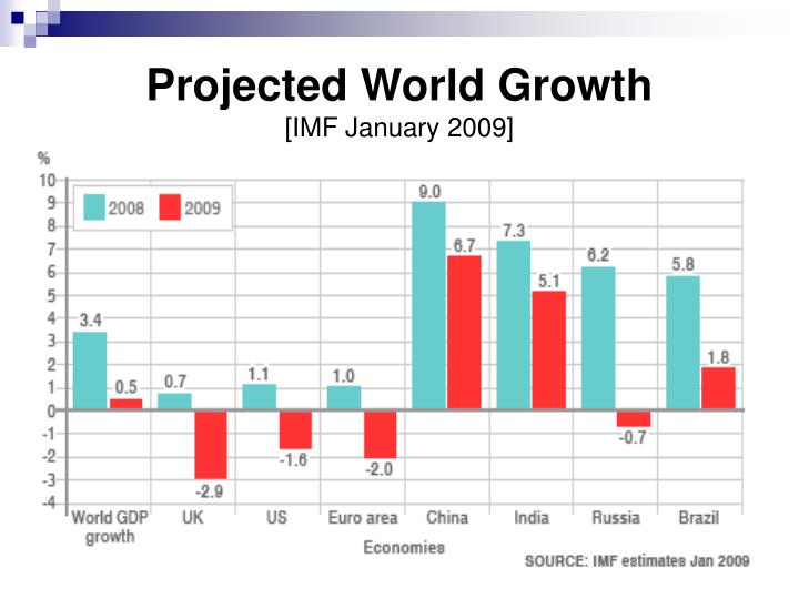 Projected World Growth