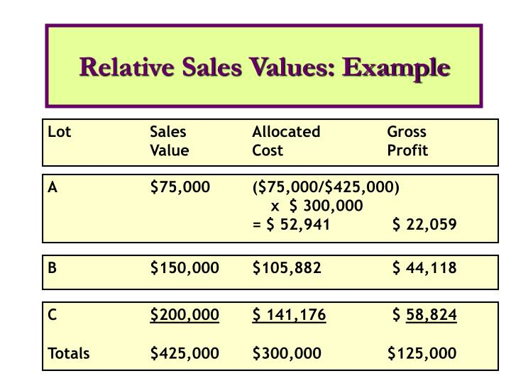 Relative Sales Values: Example