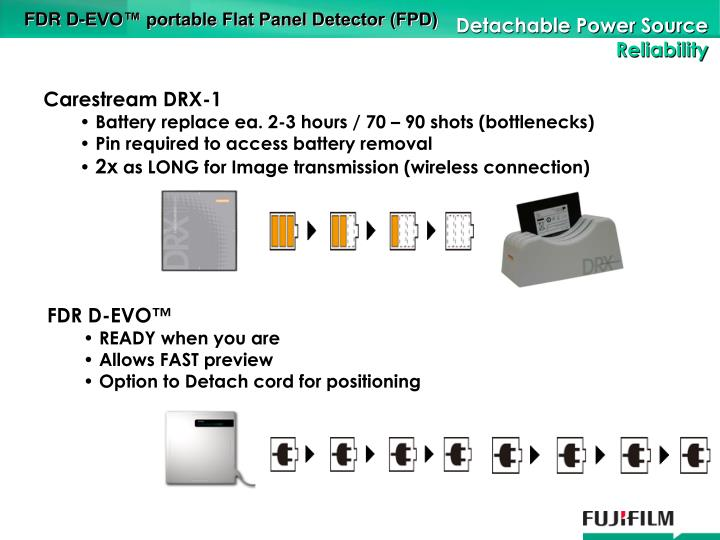 FDR D-EVO™ portable Flat Panel Detector (FPD)