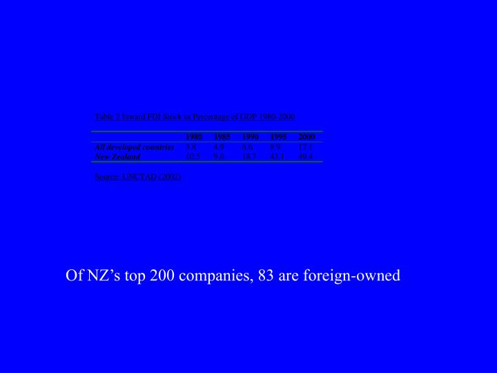 Of NZ's top 200 companies, 83 are foreign-owned