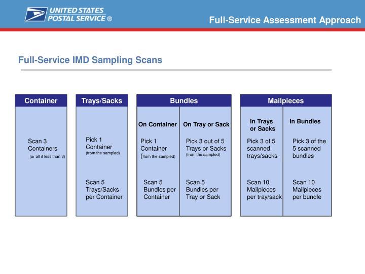 Full-Service IMD Sampling Scans