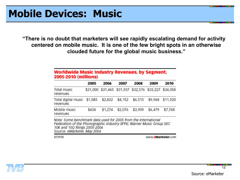 Mobile Devices:  Music
