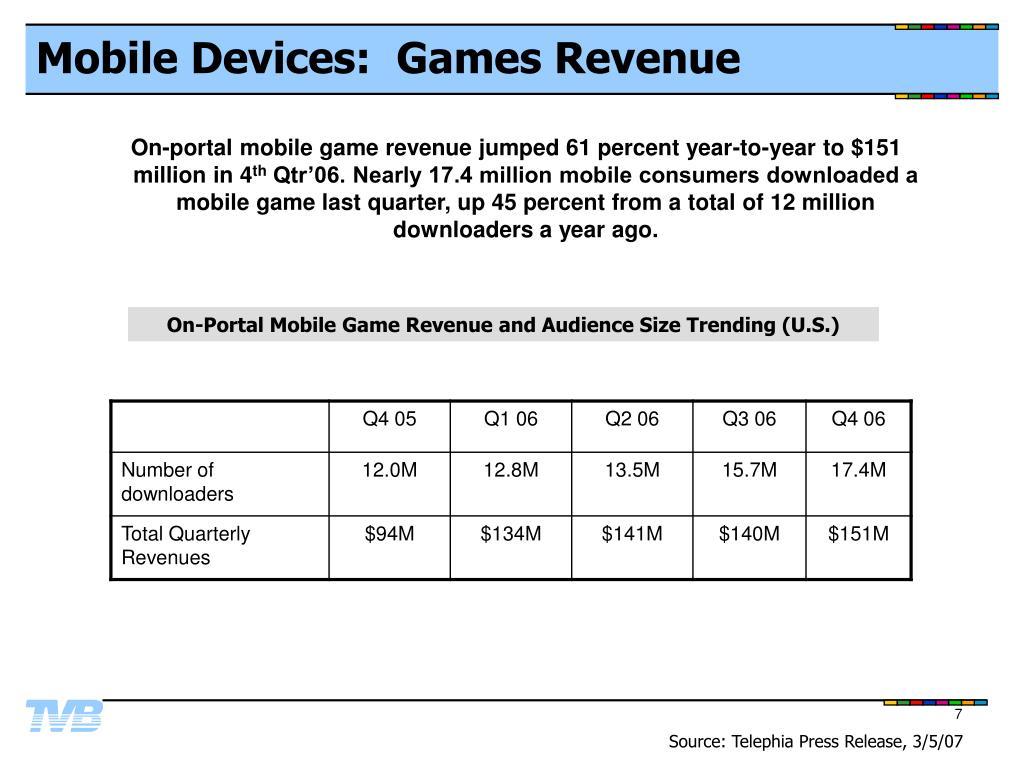 Mobile Devices:  Games Revenue