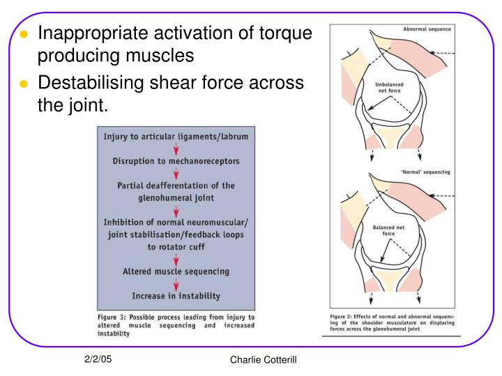 Inappropriate activation of torque producing muscles