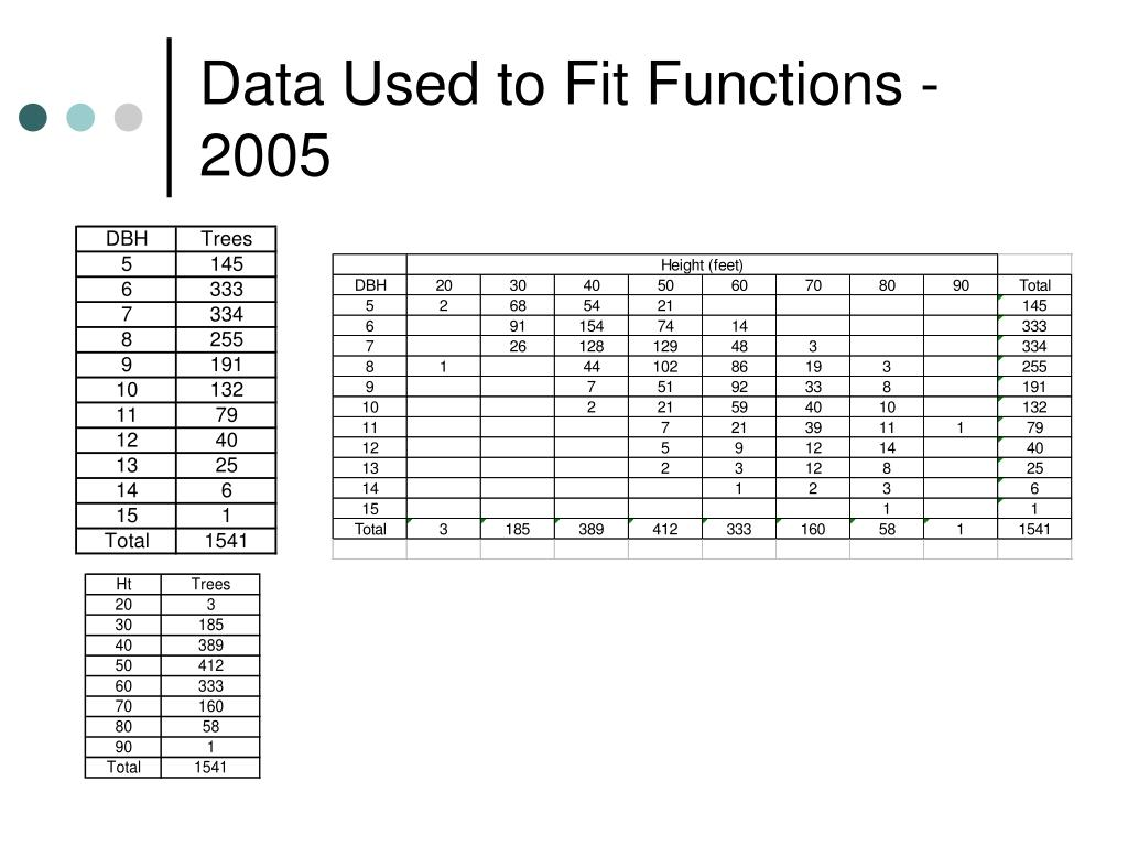 Data Used to Fit Functions - 2005