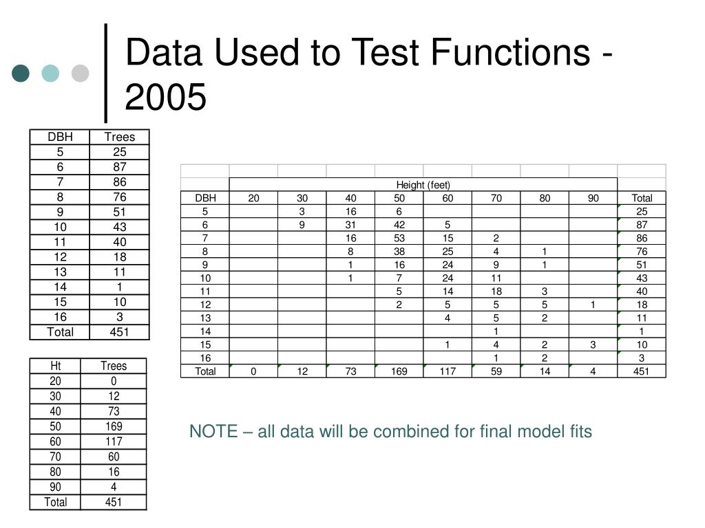 Data Used to Test Functions - 2005