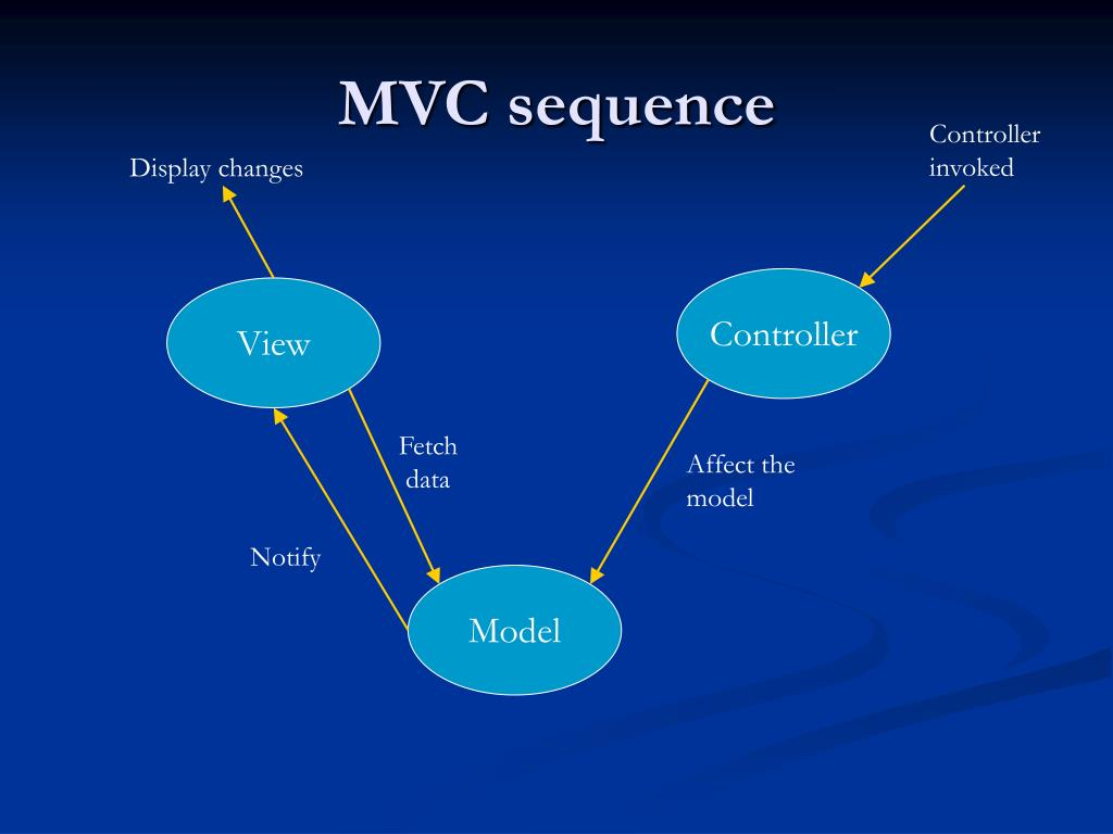 MVC sequence