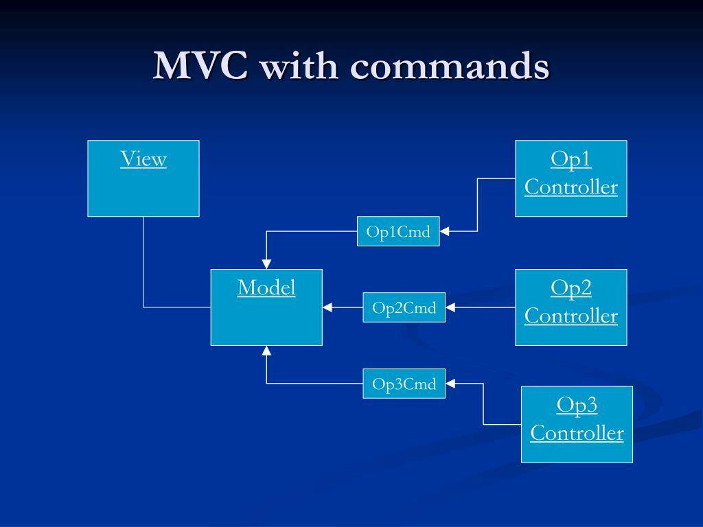 MVC with commands