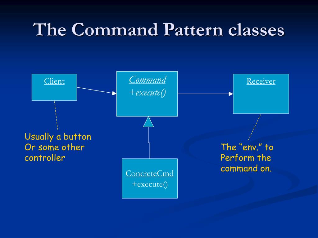 The Command Pattern classes
