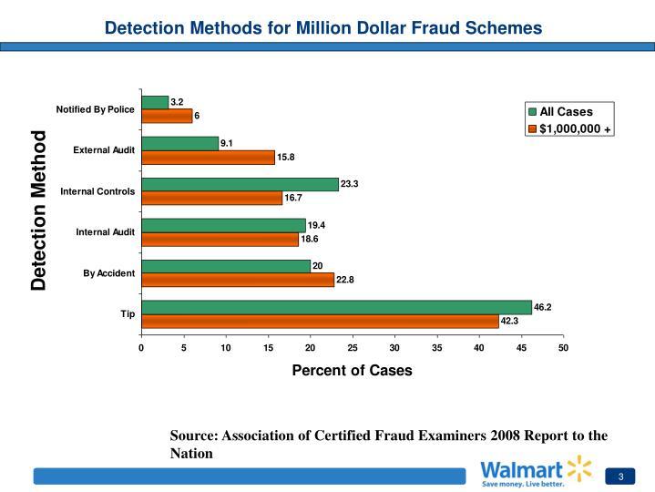 Detection Methods for Million Dollar Fraud Schemes