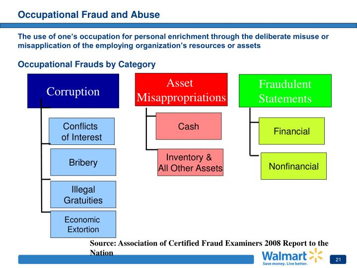 Occupational Fraud and Abuse