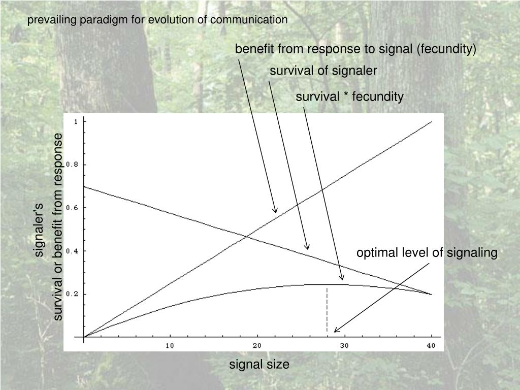benefit from response to signal (fecundity)