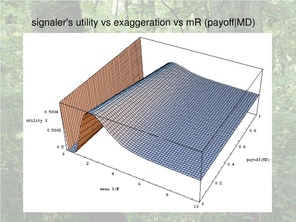signaler's utility vs exaggeration vs mR (payoff|MD)