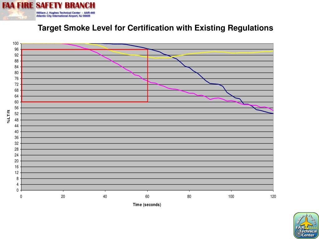 Target Smoke Level for Certification with Existing Regulations
