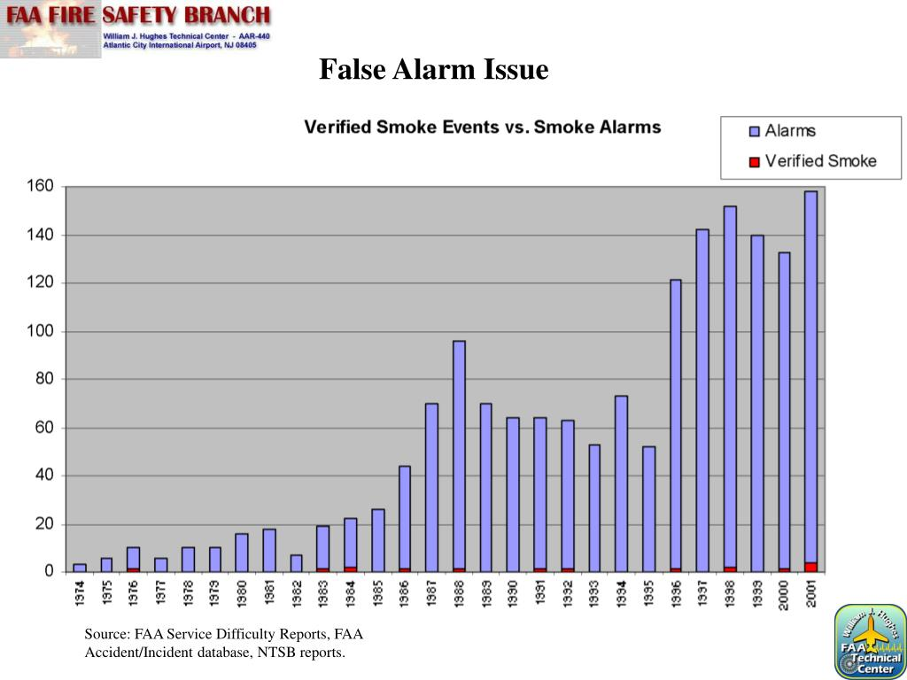 False Alarm Issue
