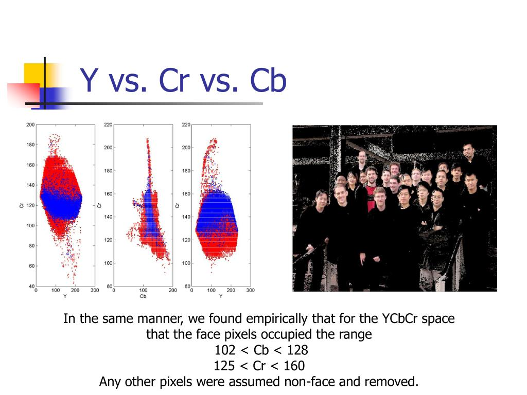 Y vs. Cr vs. Cb