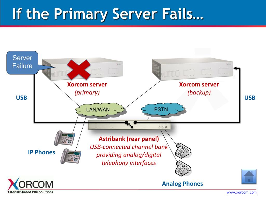 If the Primary Server Fails…