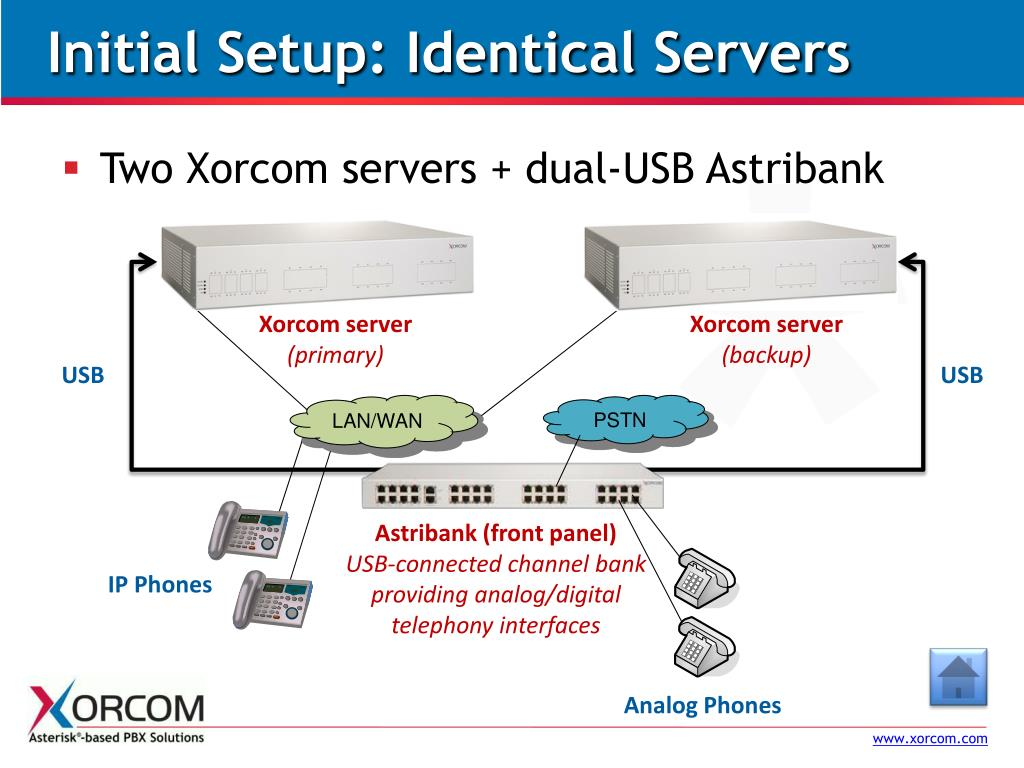 Initial Setup: Identical Servers