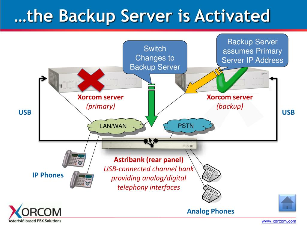 …the Backup Server is Activated