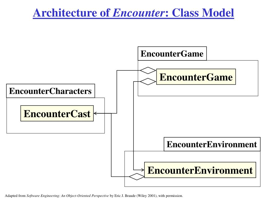 Architecture of