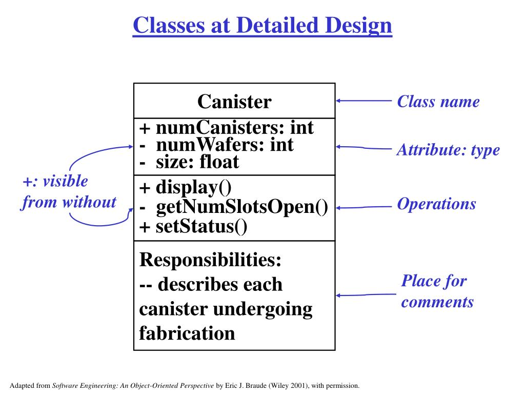 Classes at Detailed Design