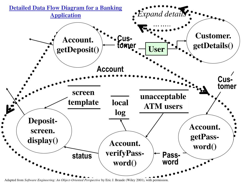 Detailed Data Flow Diagram for a Banking Application