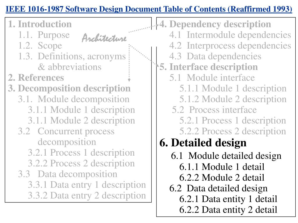 IEEE 1016-1987 Software Design Document Table of Contents (Reaffirmed 1993)