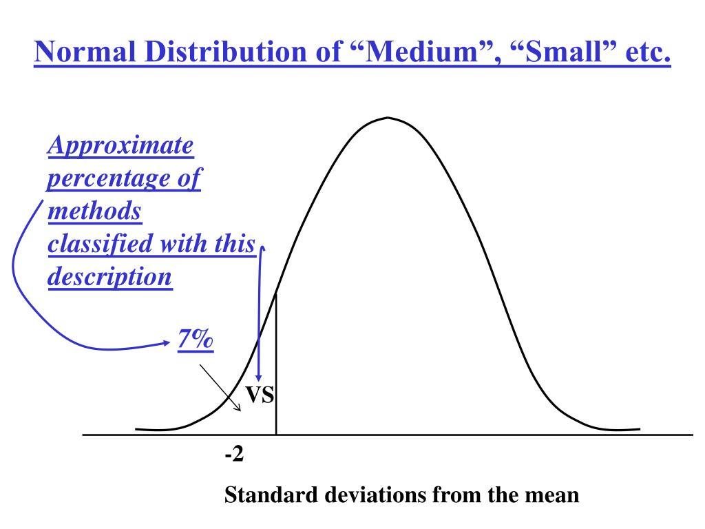 "Normal Distribution of ""Medium"", ""Small"" etc."