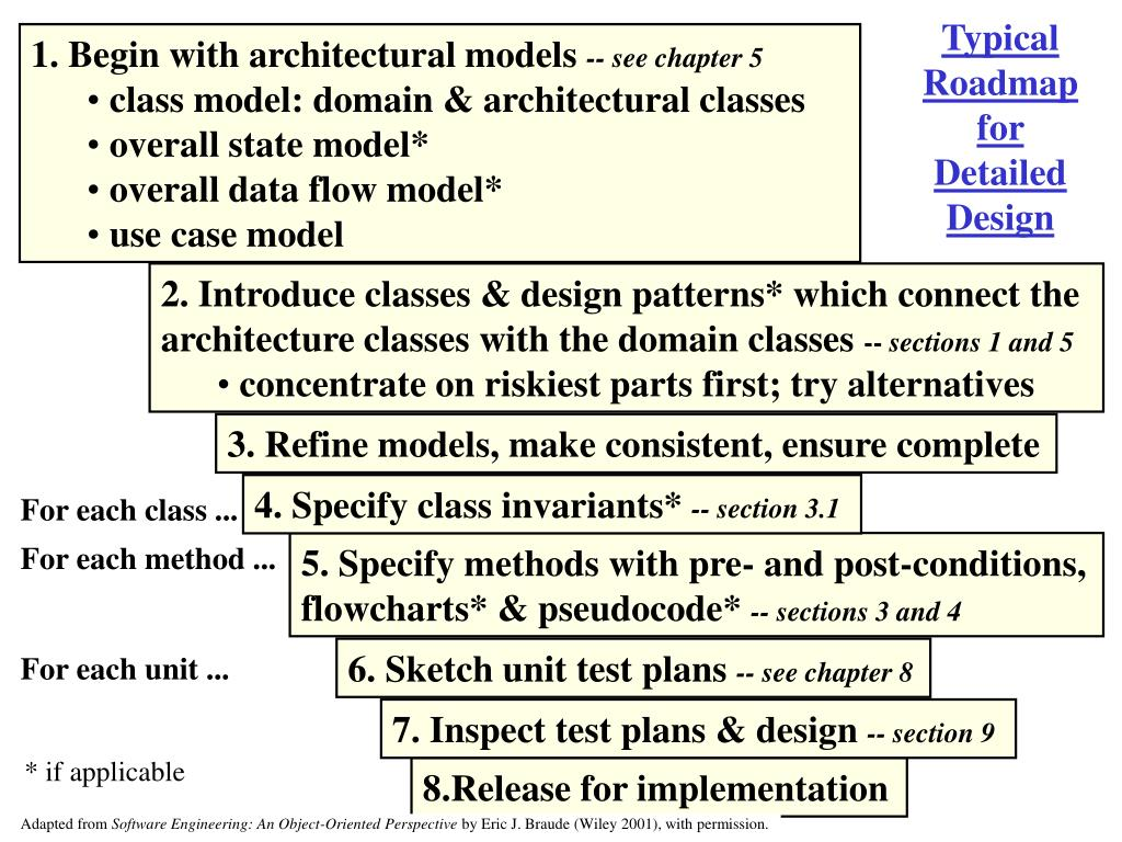 Typical Roadmap for Detailed Design