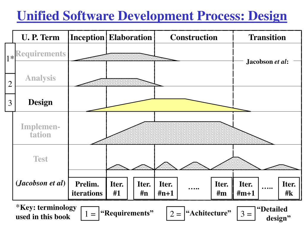 Unified Software Development Process: Design