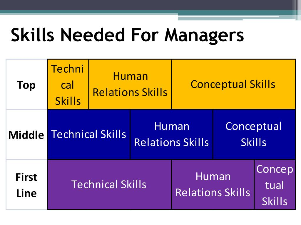 Skills Needed For Managers