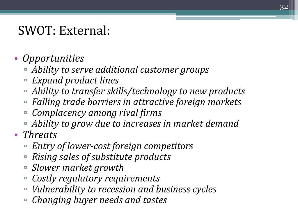 SWOT: External: