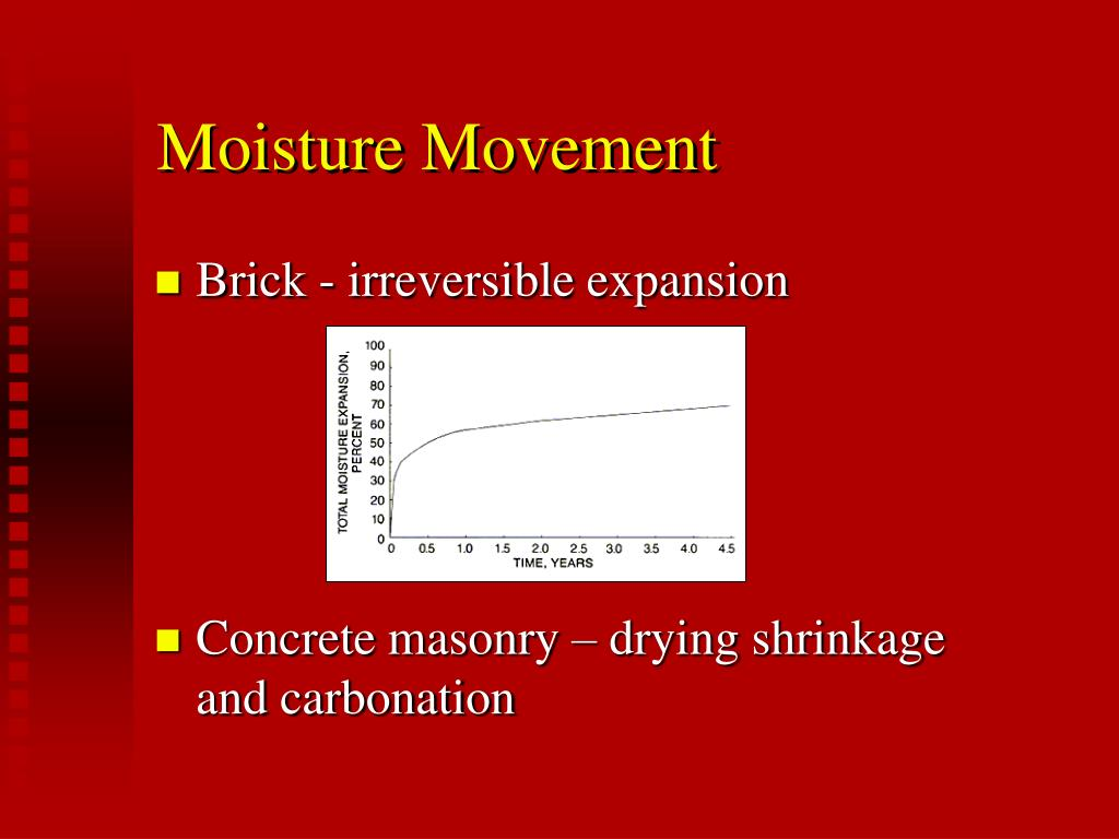 Moisture Movement