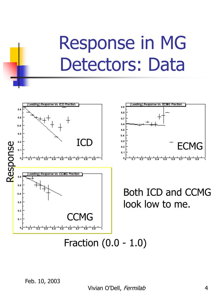 Response in MG Detectors: Data