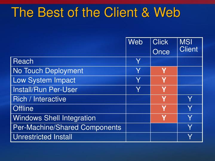 The Best of the Client & Web