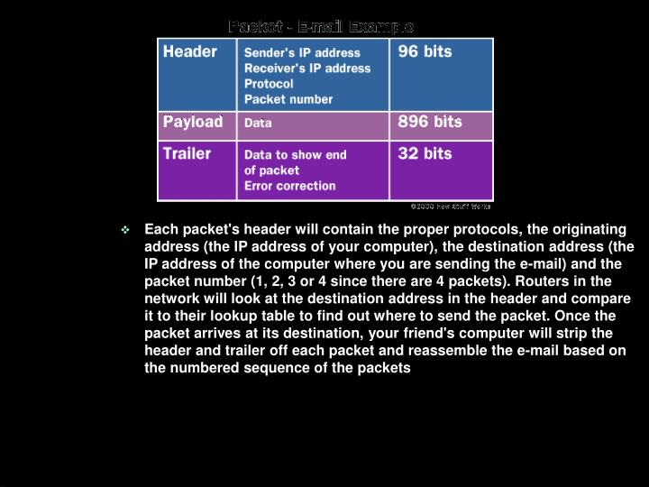 Each packet's header will contain the proper protocols, the originating address (the IP address of your computer), the destination address (the IP address of the computer where you are sending the e-mail) and the packet number (1, 2, 3 or 4 since there are 4 packets). Routers in the network will look at the destination address in the header and compare it to their lookup table to find out where to send the packet. Once the packet arrives at its destination, your friend's computer will strip the header and trailer off each packet and reassemble the e-mail based on the numbered sequence of the packets