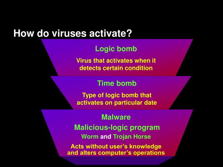 How do viruses activate?